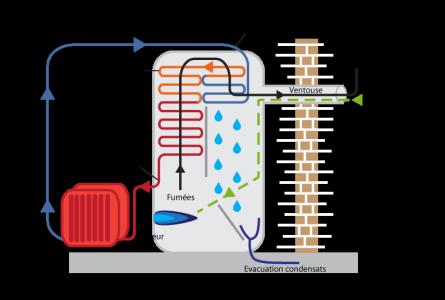 L 39 eco conception et ses outils optimisation de la for Consommation eau chaude moyenne